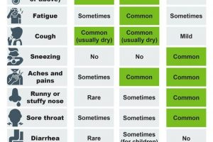 As the Cold and Flu season approaches it will become harder to differentiate the symptoms related to COVID-19